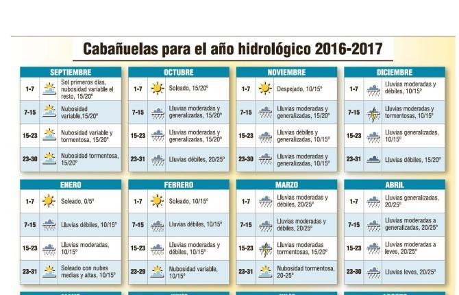 Calendario Cabanuelas.Casil Cabanuelas Para El Nuevo Ano Hidrologico